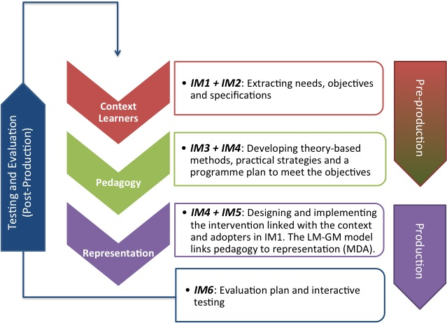 Trans disciplinary methodology for game based intervention design 4dfim ccuart Gallery