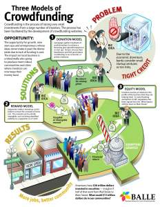 BALLE_crowdfunding_infographic1